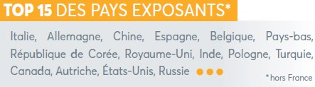 Top des pays exposants