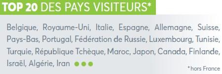 Top pays visiteurs